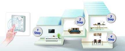 Optimaal comfort in meerdere ruimtes met een Samsung warmtepomp en airco
