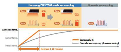 Verwarmen en koelen met een Samsung Eco Heating bivalente warmtepomp