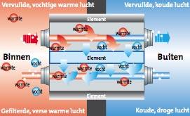 In de warmtewisselaar van een Samsung ERV ventilatie unit worden warmte en vocht uitgewisseld.