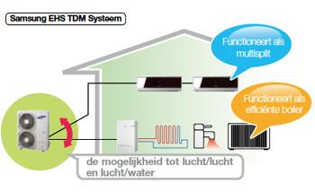 Lucht water lucht warmtepomp in een gecombineerd systeem