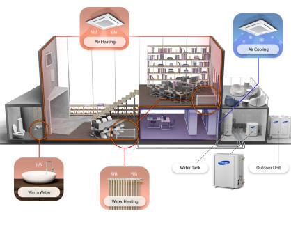 Totaaloplossing met een Samsung DVM S hydro unit warmtepomp