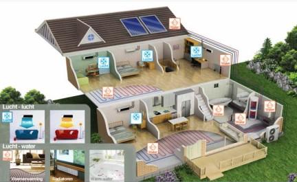 Totaaloplossing voor de woning met een Samsung bivalente warmtepomp