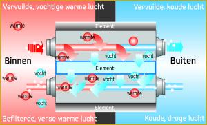 vraaggestuurde ventilatie met een Samsung wtw ventilatie unit