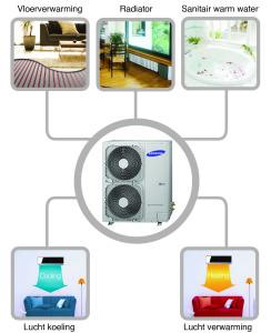 Samsung Eco Heating System lucht water warmtepomp