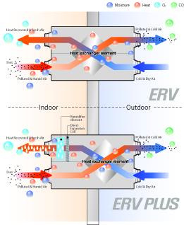 Warmteterugwinning van een Samsung ERV ventilatie unit.