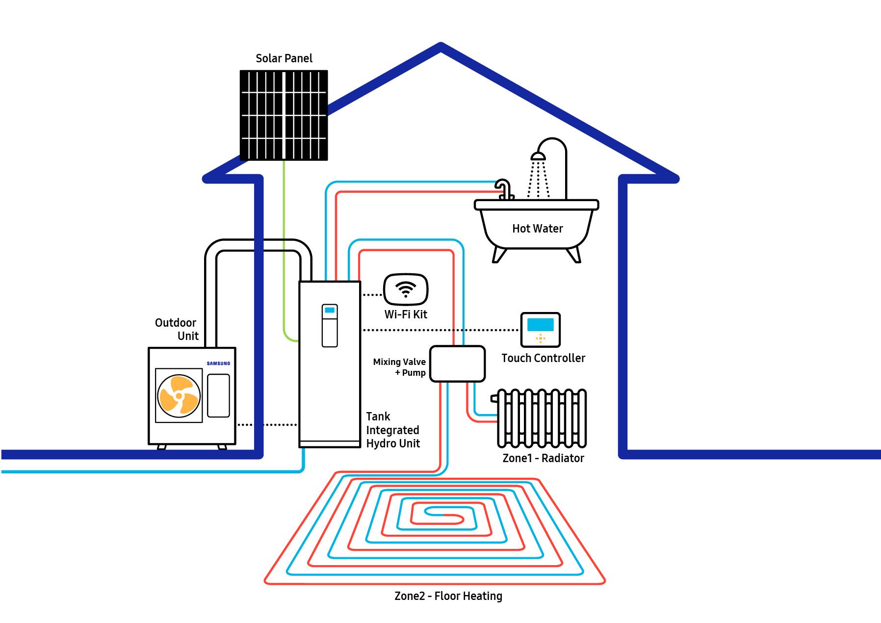 Samsung ClimateHub EHS Split